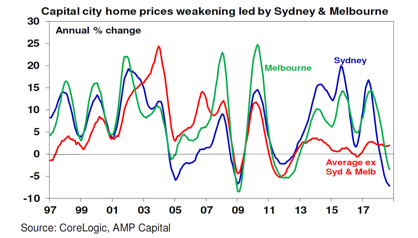 Olivers Insights Boom Turns To Bust Falling Australian Home Prices